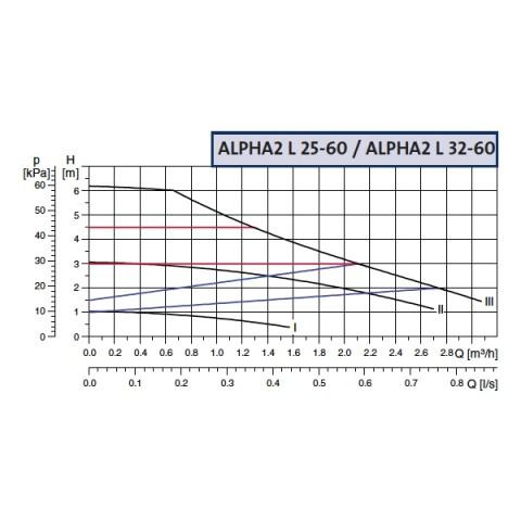 GRUNDFOS ALPHA 2L 25-60  - 130mm